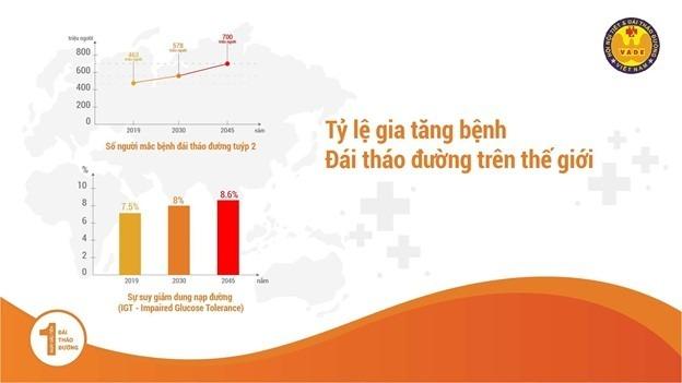 Độ phổ biến của bệnh Đái Tháo Đường (bệnh Tiểu Đường) trên Thế Giới và Việt Nam 1