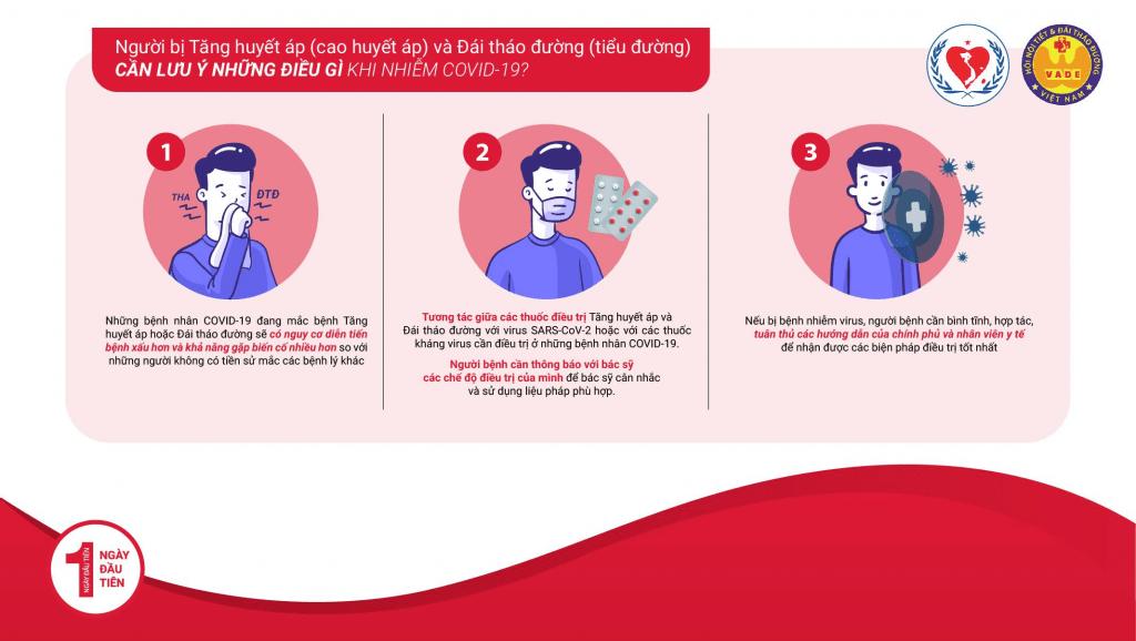 Những nguy cơ của bệnh nhân  Tăng huyết áp (cao huyết áp)  & Đái tháo đường (tiểu đường) khi viêm đường hô hấp cấp?