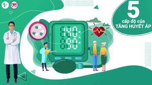5 phân độ tăng huyết áp mà bạn cần biết
