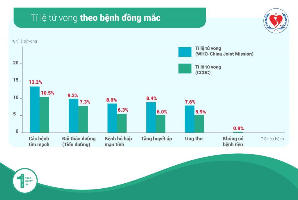 Bệnh nhân Tăng Huyết Áp, Đái Tháo Đường – Nhóm có nguy cơ tử vong cao khi nhiễm SARS-CoV-2 3