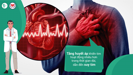 Mối liên hệ giữa Tăng huyết áp và Suy tim