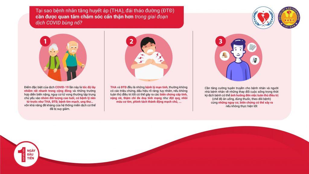 Tại sao bệnh nhân Tăng huyết áp & Đái tháo đường cần được quan tâm trong mùa dịch?